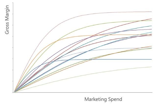 marketing_response_curve_v4